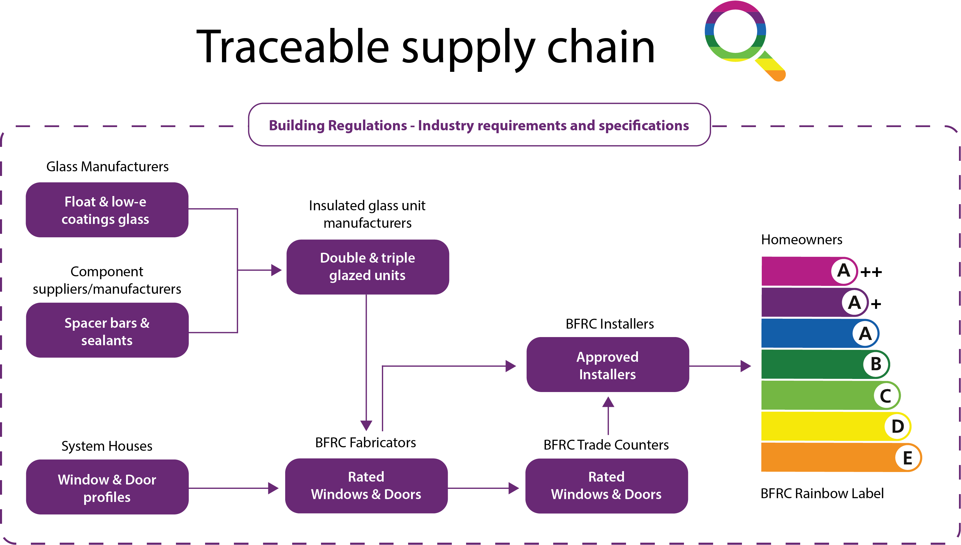 Traceable supply chain